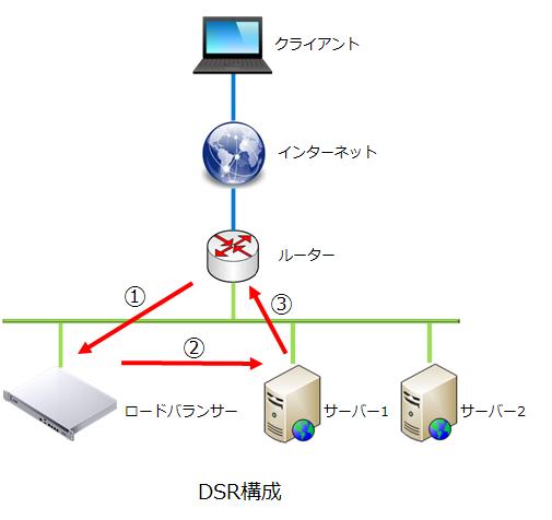DSR構成