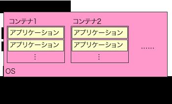 15分で分かるLXC(Linux Containers)の仕組みと基本的な使い方