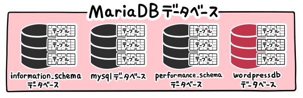 MariaDBにWordPress用のDBを作成