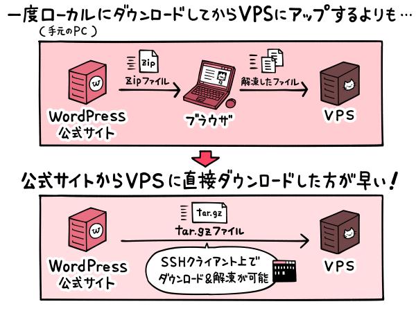 tar.gzファイルをvpsに直接ダウンロードする