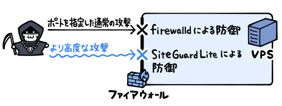 SiteGuardではfirewalldよりも高度な攻撃に対応できる。