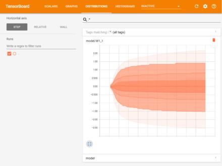 図7 「DISTRIBUTIONS」画面でデータの分散が確認できる