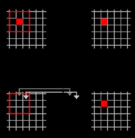 図2 畳み込み処理の概要