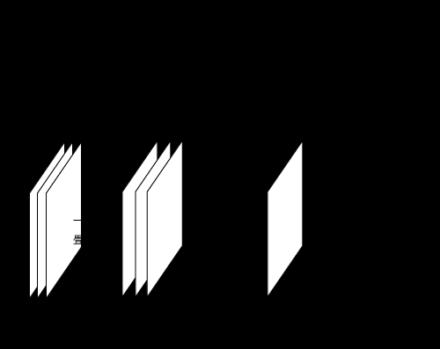 図5 複数の層を持つ入力に対する畳み込み処理