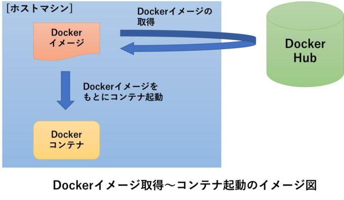 コンテナ 削除 docker
