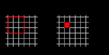 図7 データを間引く処理を行うプーリング処理