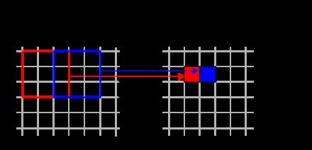 図8 ストライドを2とした場合のプーリング処理