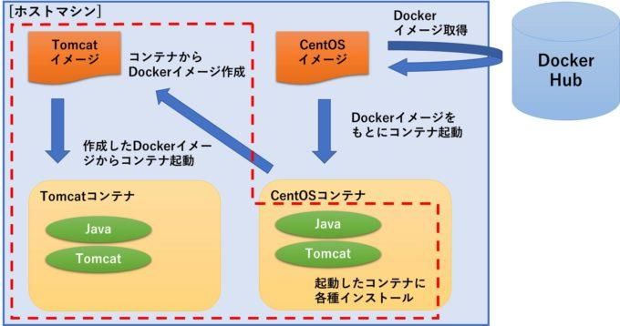 Docker入門_イメージ図1