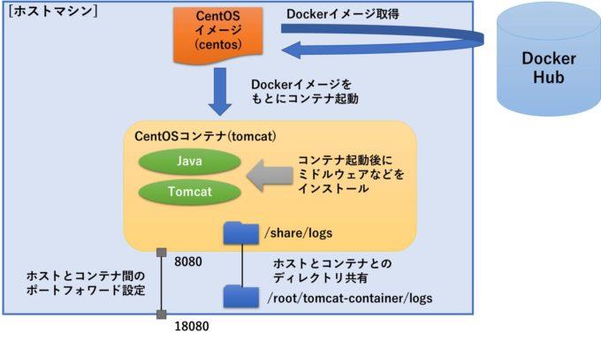 Docker コンテナ 作成