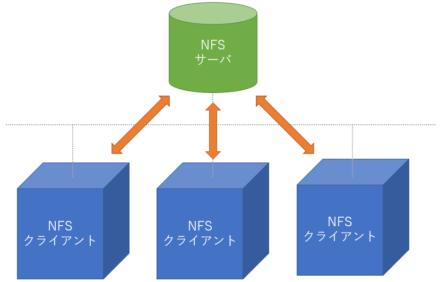 NFSサーバ・クライアントの概略図