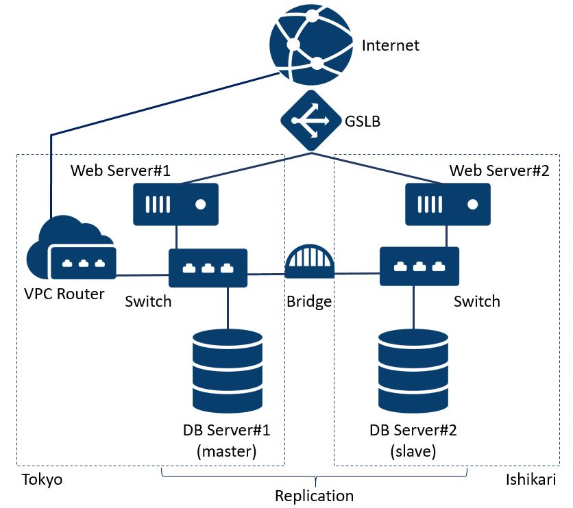 Httpd web server process