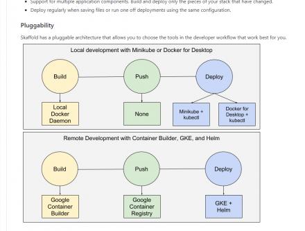 図1 Skaffoldのリポジトリに掲載されているSkaffoldの機能イメージ
