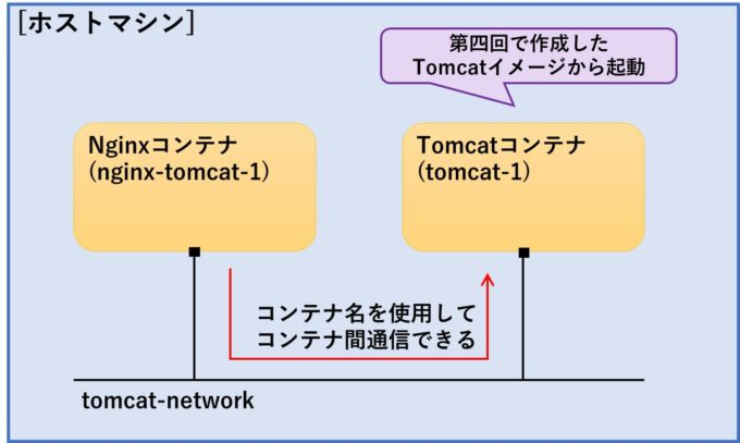 nginx-tomcat-connection
