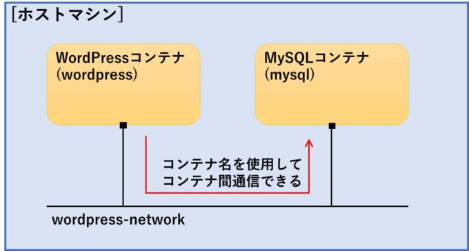 wordpress-mysql-connection
