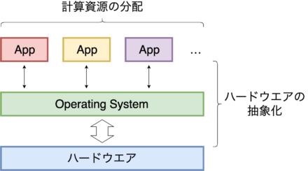 計算資源の分配とハードウエアの抽象化