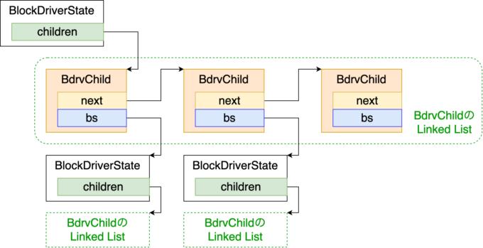 BdrvChildはLinked Listになっており、BlockDriverStateは木構造になっている