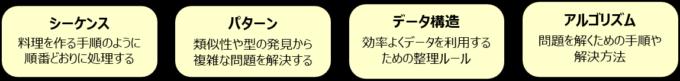 プログラミング的思考のパターン
