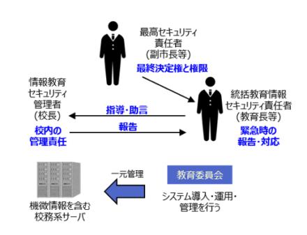 情報セキュリティ体制
