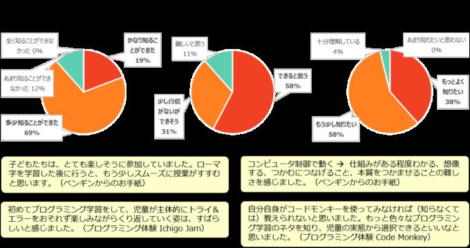 プログラミング教育のアンケート集計結果とご意見