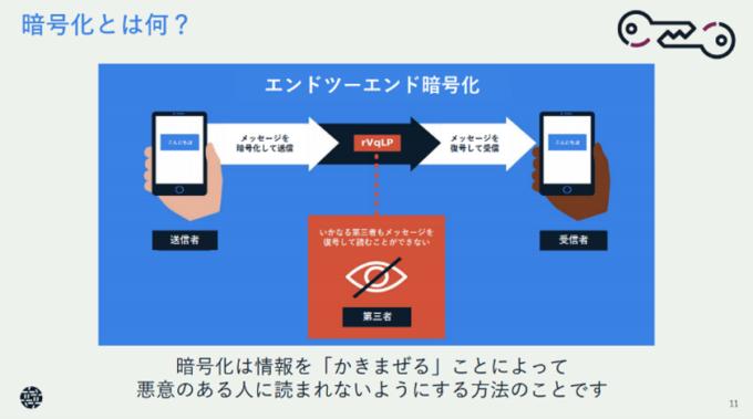 暗号化とは何?