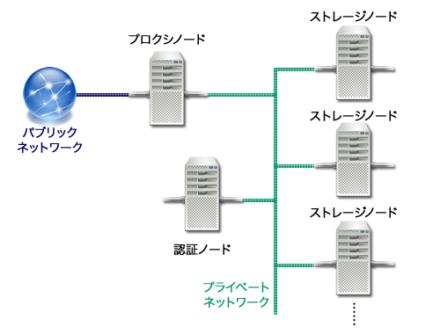 図1 Swiftの一般的な構成例