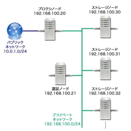 図2 今回使用するネットワーク構成
