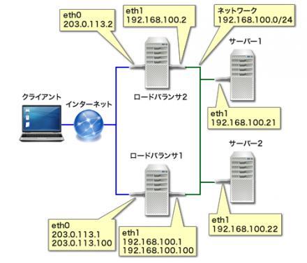 図3 2台のロードバランサを使用してロードバランサの冗長化を行う構成