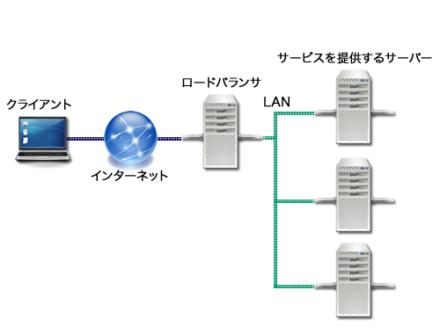 図1 ロードバランサを使用する場合のネットワーク構成例