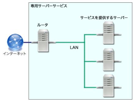 図1 ローカル接続機能を利用し、インターネットから特定のマシンを切り離す構成