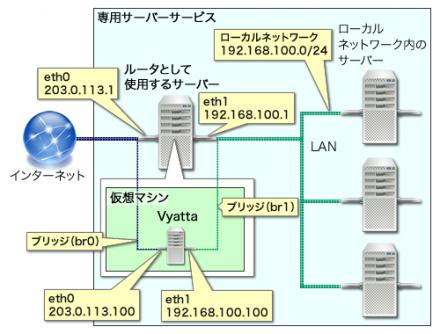 図2 今回作成するネットワーク構成