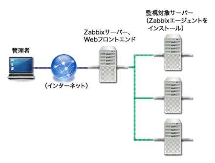 図1 Zabbixによるサーバー監視構成例
