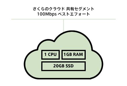 図1 サーバ・ネットワーク構成図