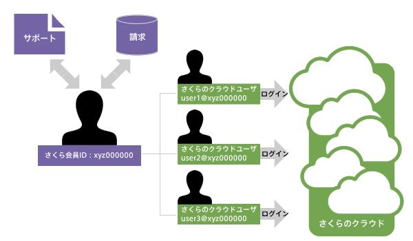 図3_会員IDとクラウド専用アカウントの関係