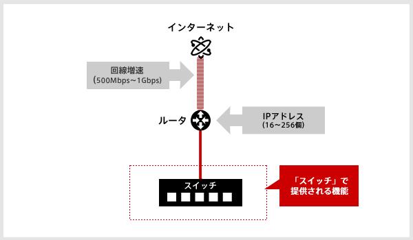 「ルータ+スイッチ」概念図