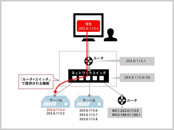 「ルータ+スイッチ」構成のネットワーク
