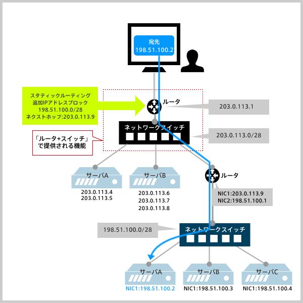 「スタティックルーティング」を追加したネットワーク