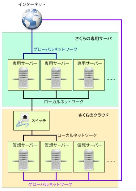 図14 ハイブリッド接続の接続イメージ