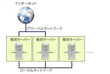 図2 一部のサーバーのみがインターネットに接続される構成
