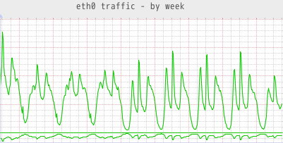network traffic graph