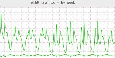 network traffic graph