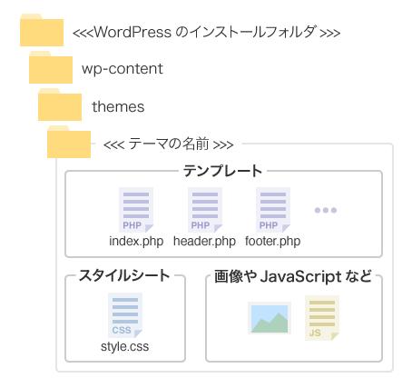 wp-content/themes/テーマ名フォルダ以下にテンプレート・スタイルシートなどが入る
