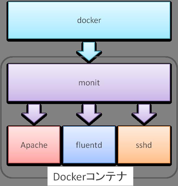 docker-immutable-infrastructure-3