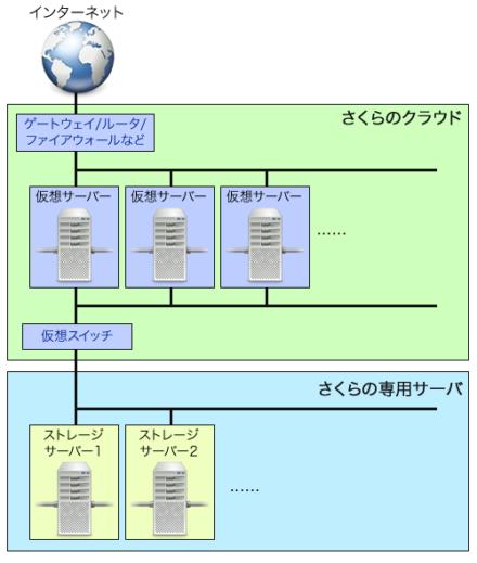 図11 専用サーバー上でストレージサーバーを稼働させる構成