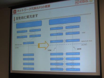 AD EBiS ネットワーク冗長化概要