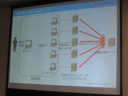 DNS Amp攻撃の図解