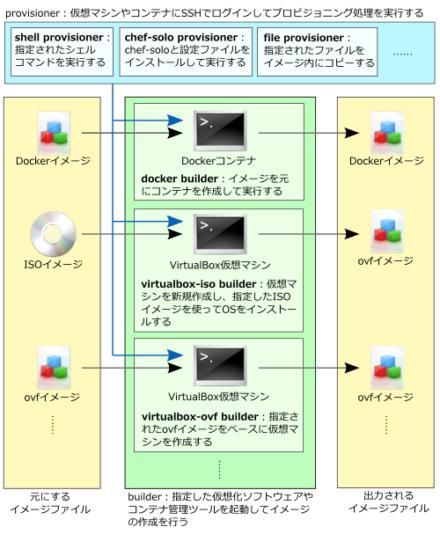図1 Packerのアーキテクチャ