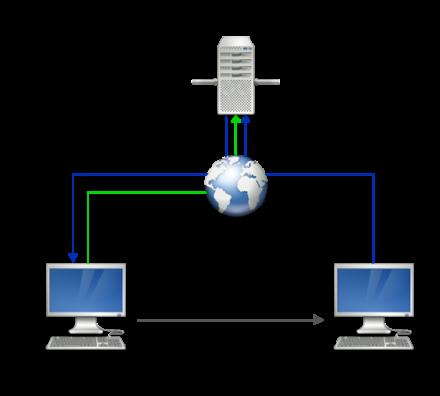 図1 Vagrant Shareを使ったサーバー共有のイメージ
