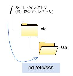linuxのcdコマンド