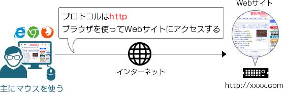 HTTPを使ってWebサイトにアクセスする