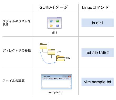 GUIとCUIのイメージの違いとLinuxコマンドの例